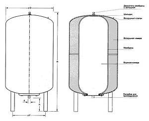 Расширительный бак водоснабжения Stout STW-0002-000100 вертикальный