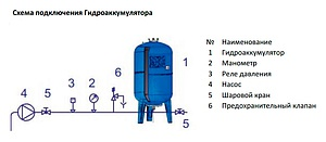 Расширительный бак водоснабжения Stout STW-0002-000200 вертикальный