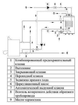Водонагреватель Hajdu AQ IND SC 200 л напольный
